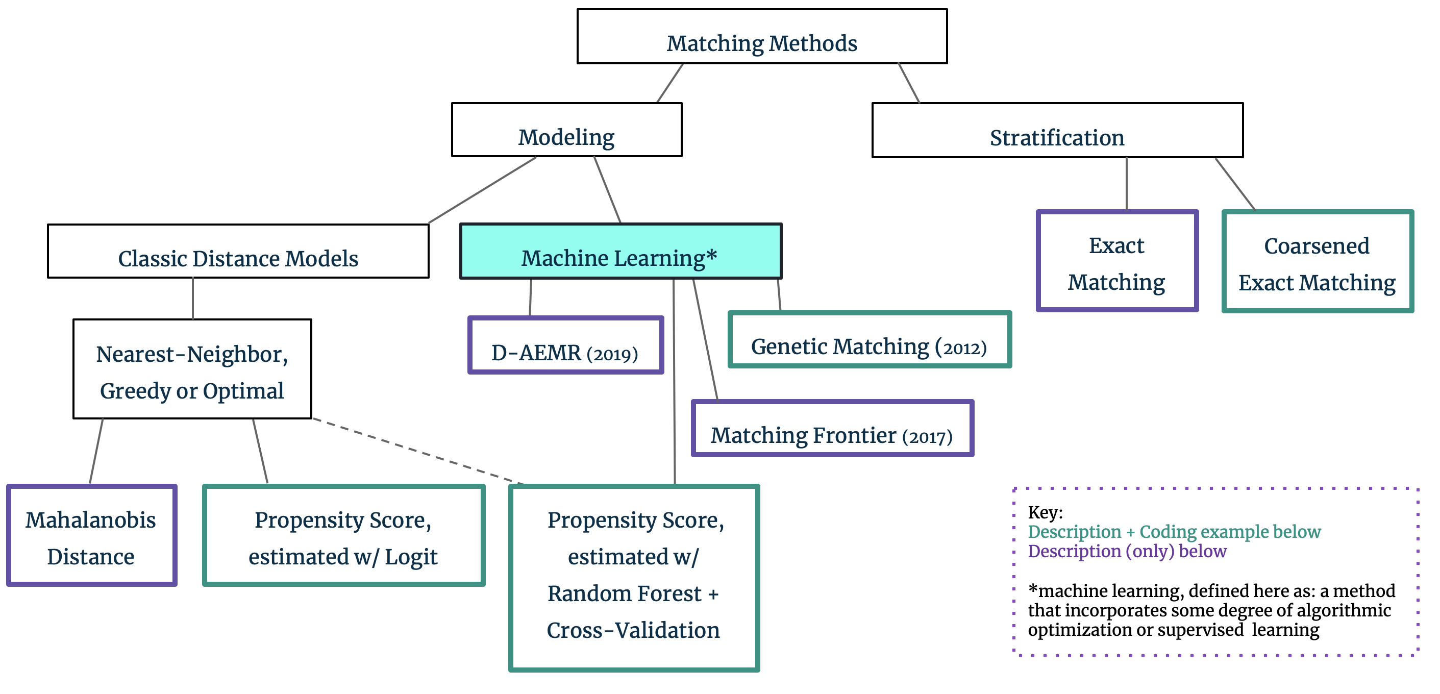Matching Methods for Causal Inference: A Machine Learning Update